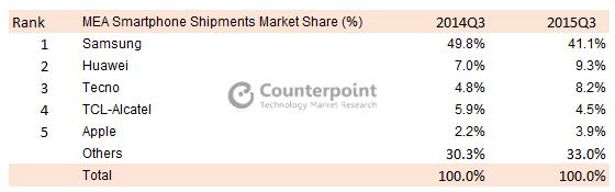 MEA-Smartphone-Shipments-Market-Share