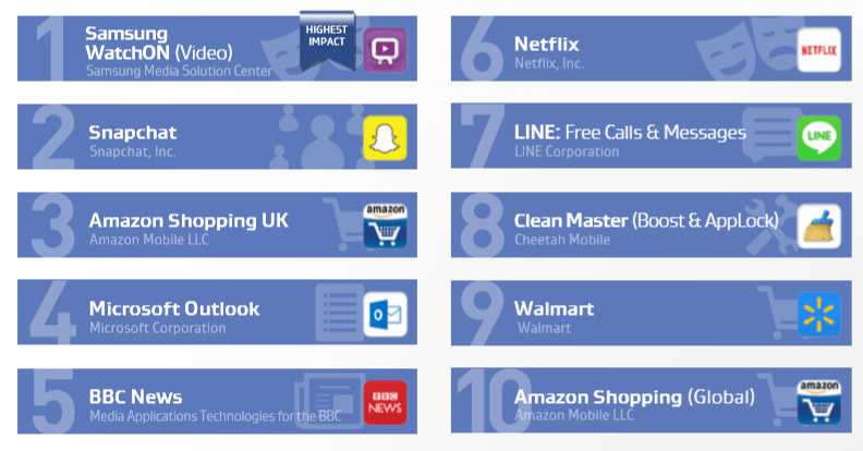 تطبيقات التي يشغلها المستخدم