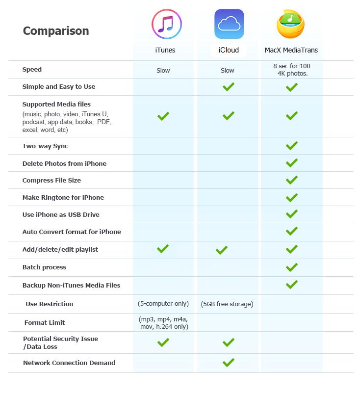 iTunes VS iCloud VS Macx Mediatrans (2)