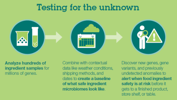 testing for the unknown